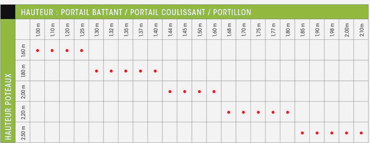 Quelle hauteur de poteaux alu pour vos portails ?